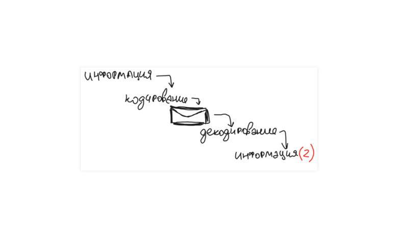 Правила переговоров как писать электронные письма