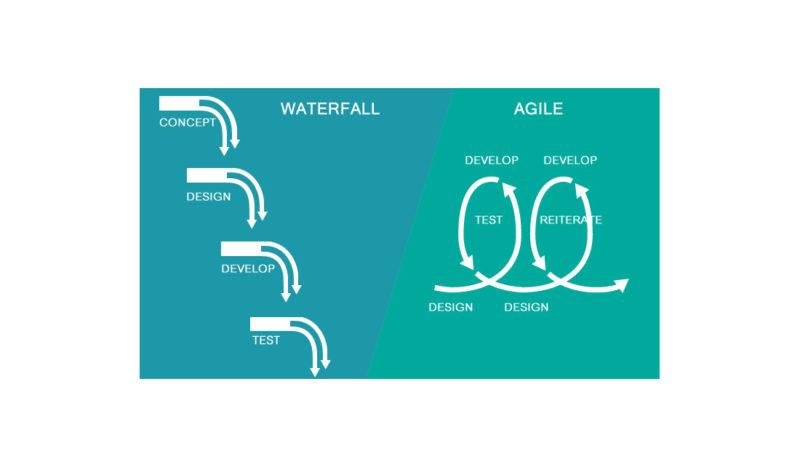 Agile Waterwall Эджайл Водопад