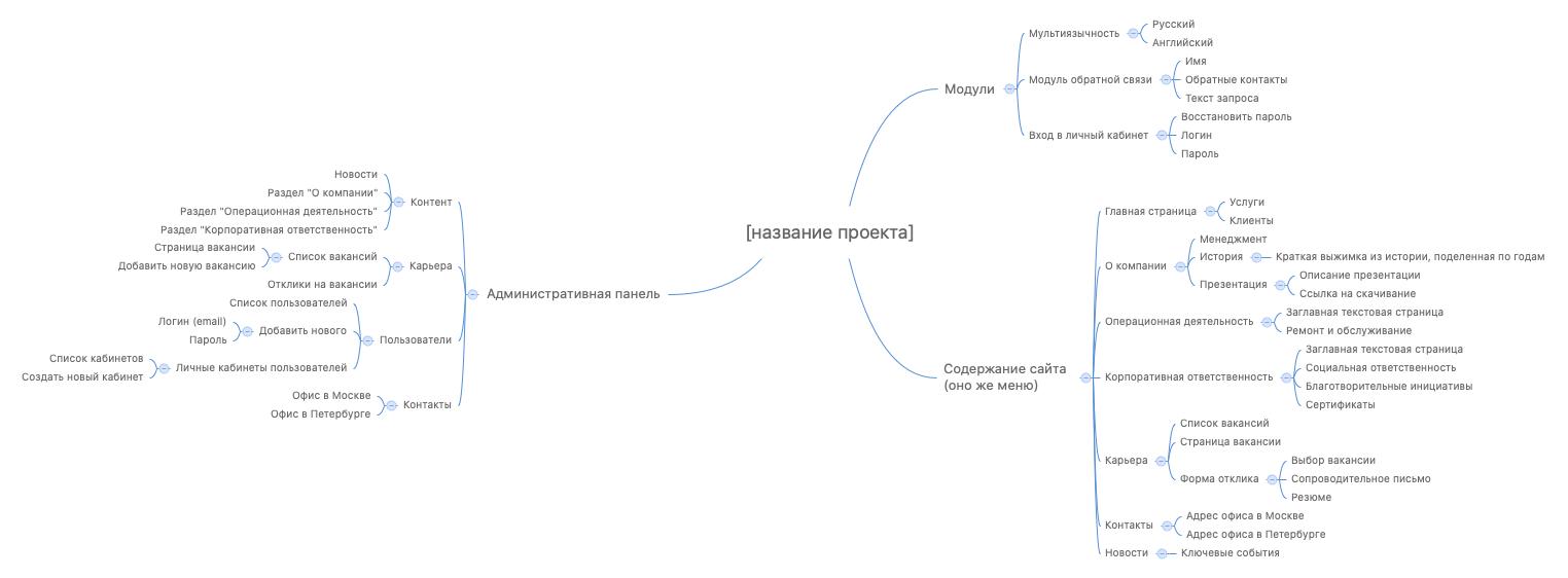 Ментальная карта MindMap